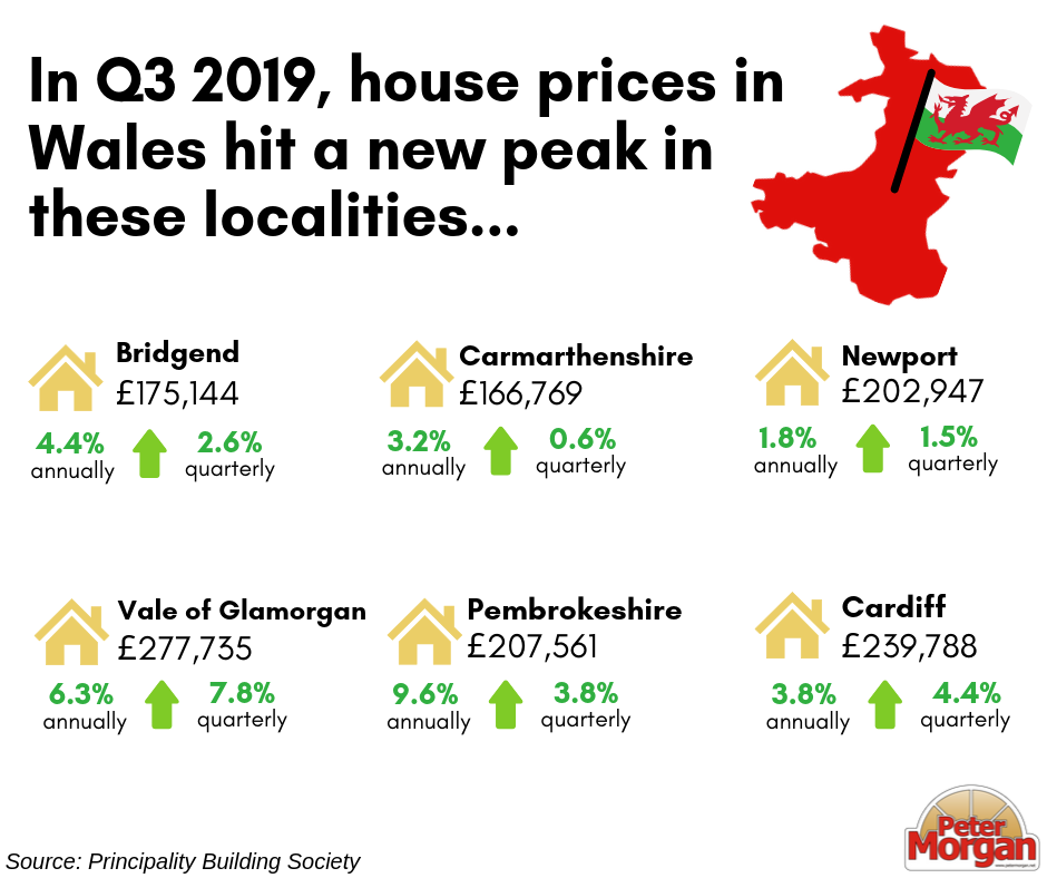 Average House Prices in Wales Hit A New Peak